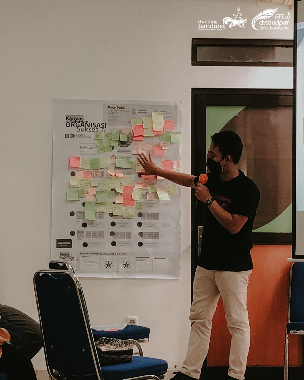 Perkembangan Aktivasi Coworking Space Kota Bandung